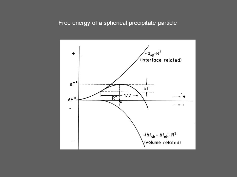 Free energy of a spherical precipitate particle