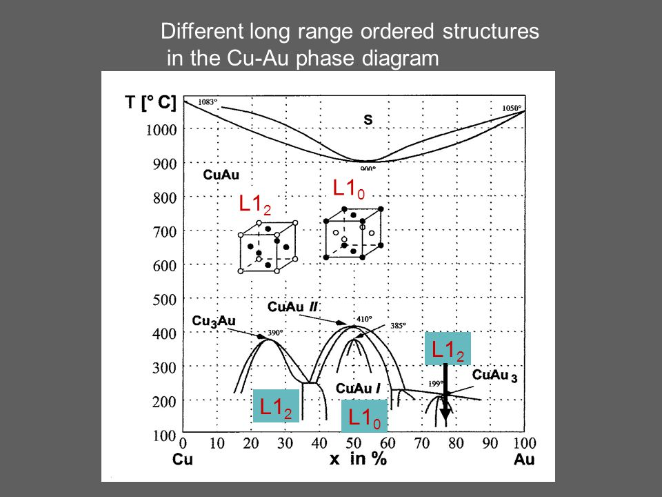 Different long range ordered structures in the Cu-Au phase diagram L1 2 L1 0 L1 2 L1 0