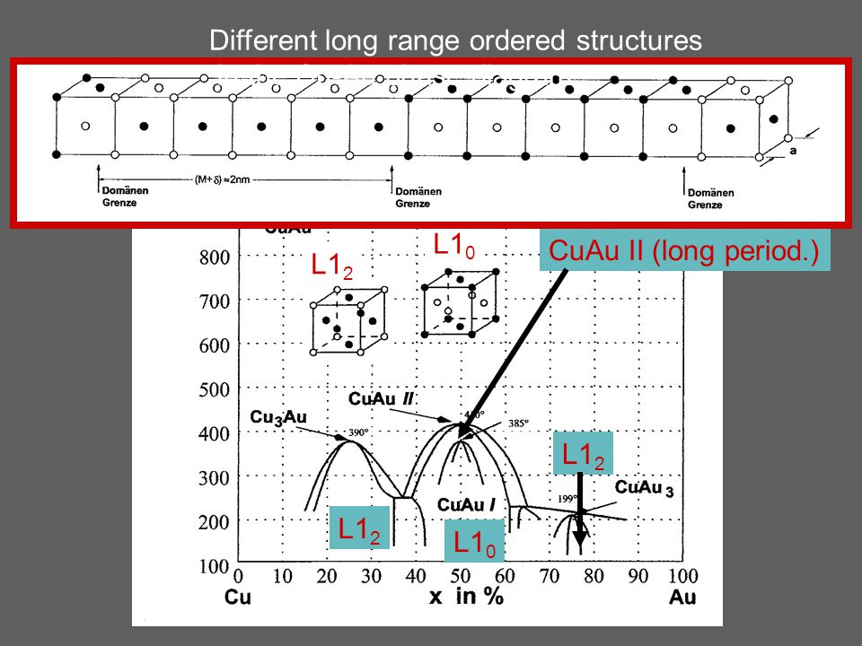 L1 2 L1 0 CuAu II (long period.) L1 2 L1 0 Different long range ordered structures in the Cu-Au phase diagram