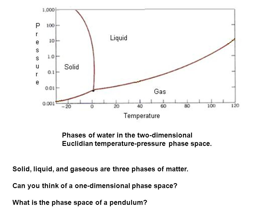 Phases of water in the two-dimensional Euclidian temperature-pressure phase space.