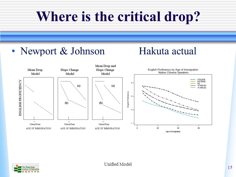 Unified Model 15 Where is the critical drop? Newport & Johnson Hakuta actual