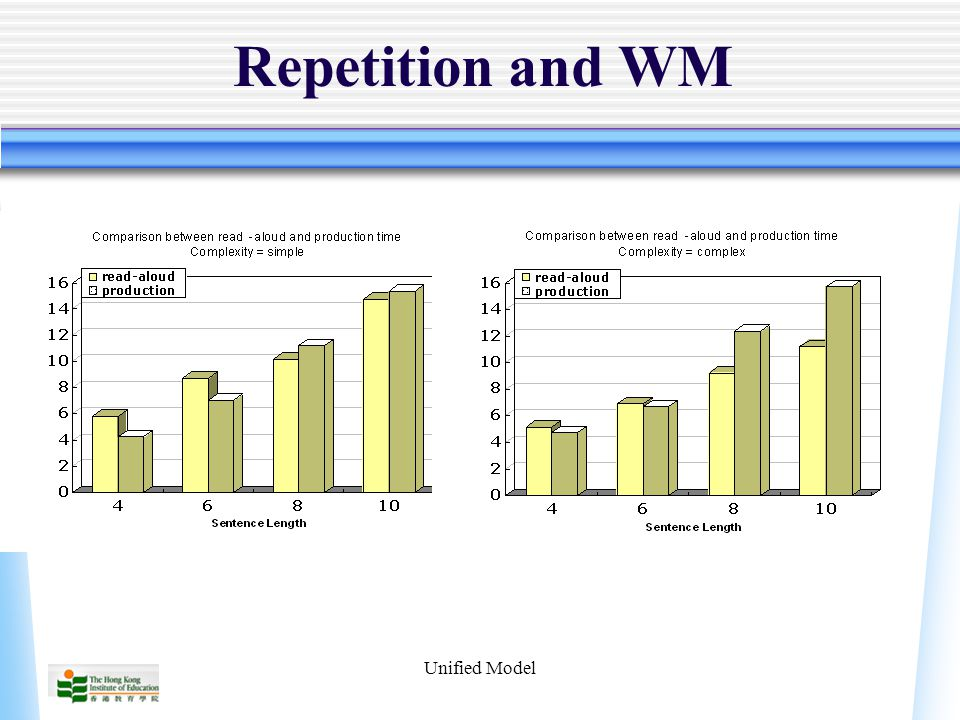 Unified Model Repetition and WM