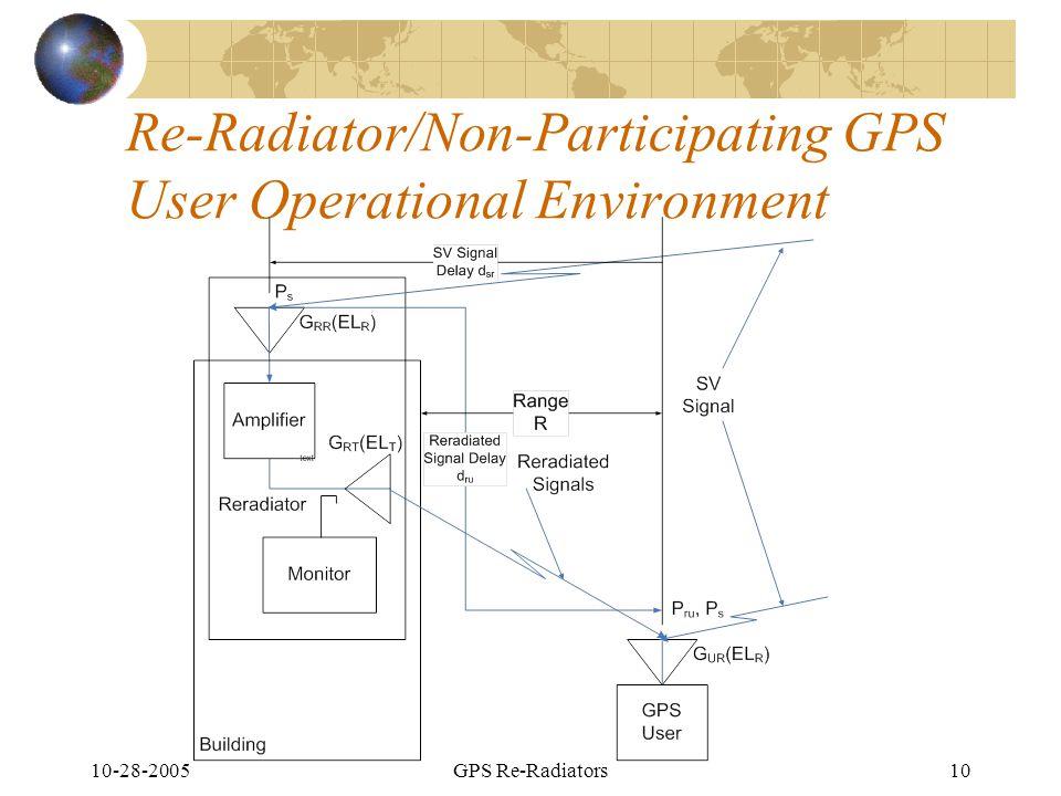 10-28-2005GPS Re-Radiators10 Re-Radiator/Non-Participating GPS User Operational Environment