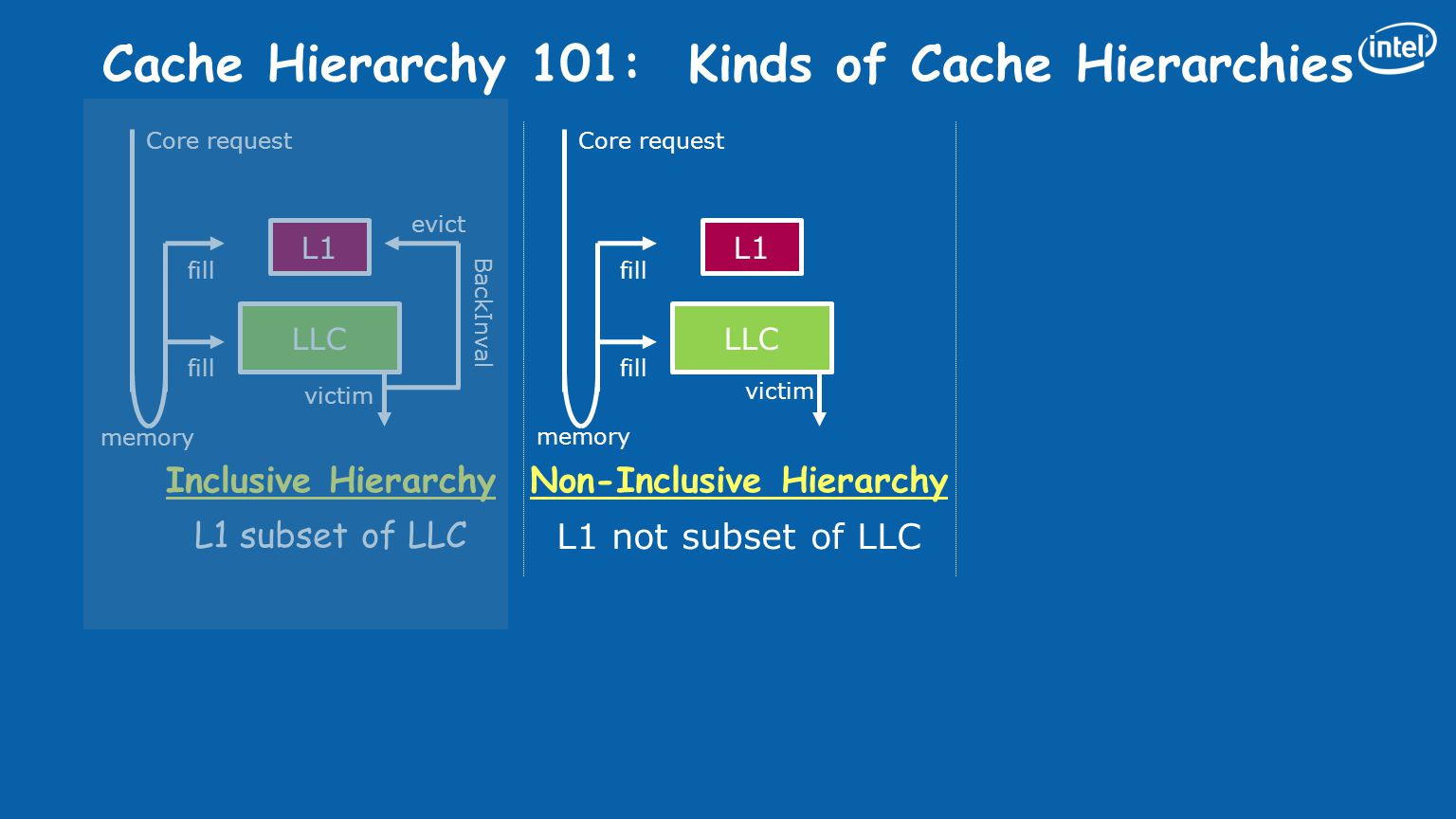 BackInval Cache Hierarchy 101: Kinds of Cache Hierarchies Inclusive Hierarchy L1 subset of LLC Non-Inclusive Hierarchy L1 not subset of LLC L1 LLC vic