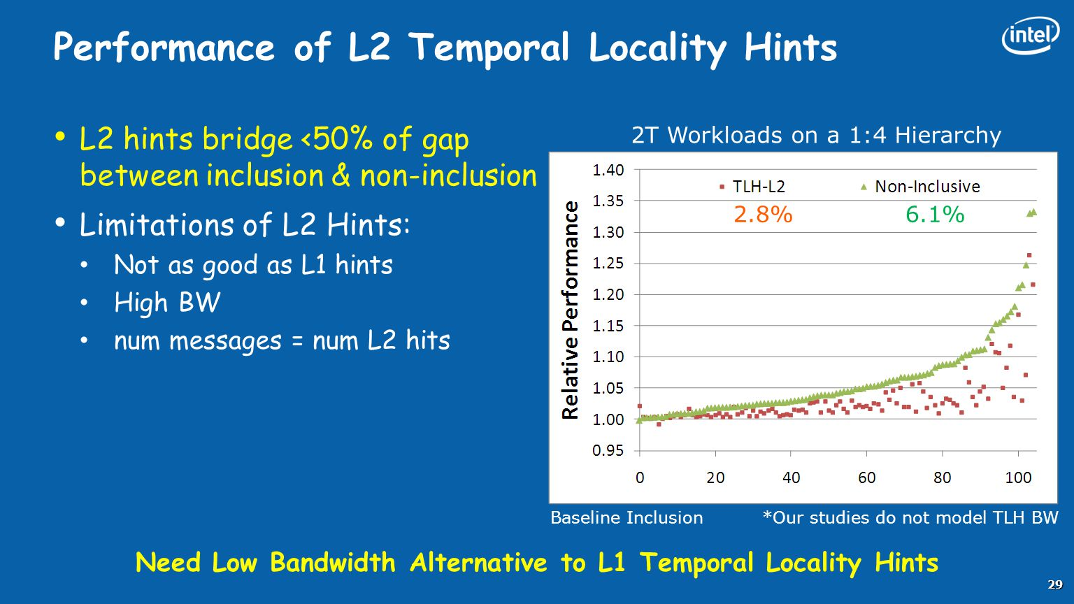 Performance of L2 Temporal Locality Hints L2 hints bridge <50% of gap between inclusion & non-inclusion Limitations of L2 Hints: Not as good as L1 hin