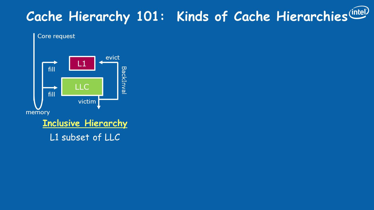 Cache Hierarchy 101: Kinds of Cache Hierarchies L1 LLC Inclusive Hierarchy L1 subset of LLC Exclusive Hierarchy L1 is NOT in LLC victim L1 LLC victim fill Core request memory evict victim