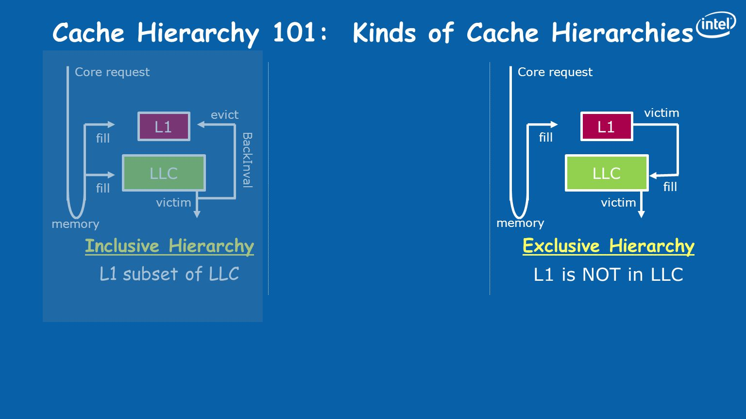 BackInval Cache Hierarchy 101: Kinds of Cache Hierarchies L1 LLC Inclusive Hierarchy L1 subset of LLC Non-Inclusive Hierarchy L1 not subset of LLC Exclusive Hierarchy L1 is NOT in LLC victim L1 LLC victim fill L1 LLC fill Core request memory evict victim