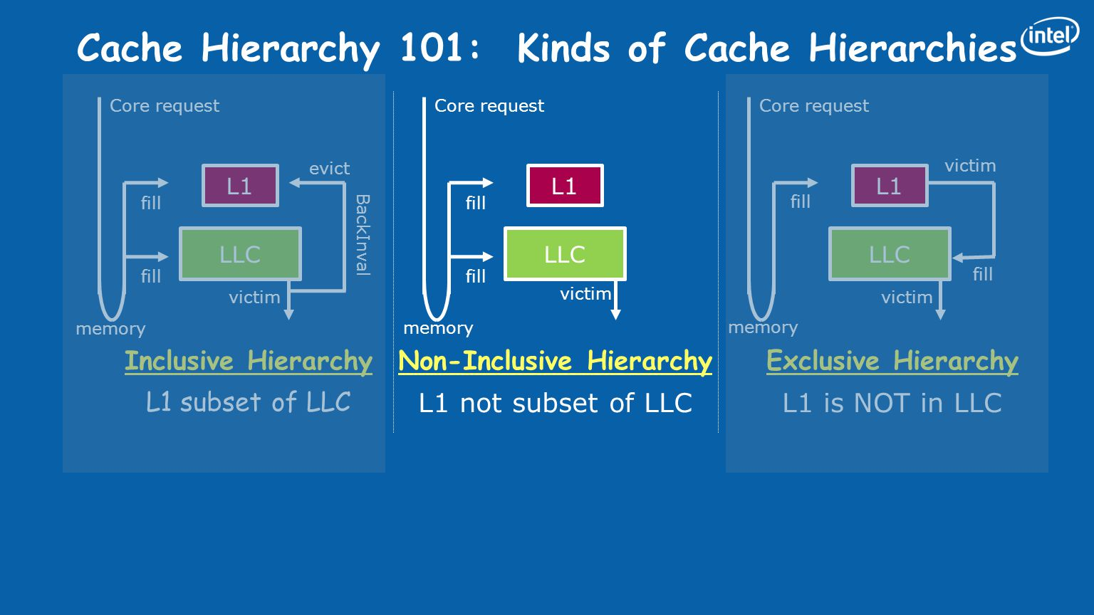 BackInval Cache Hierarchy 101: Kinds of Cache Hierarchies Inclusive Hierarchy L1 subset of LLC Non-Inclusive Hierarchy L1 not subset of LLC L1 LLC victim fill L1 LLC fill Core request memory evict victim