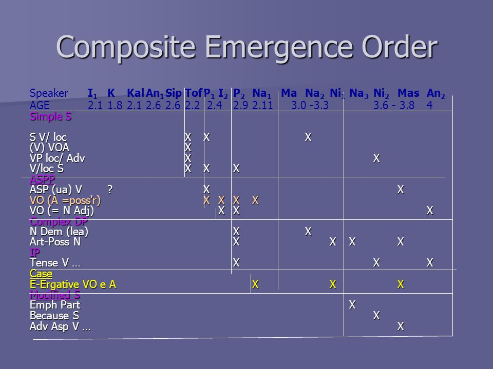 Composite Emergence Order SpeakerI 1 KKalAn 1 SipTofP 1 I 2 P 2 Na 1 MaNa 2 Ni 1 Na 3 Ni 2 MasAn 2 AGE2.11.82.12.62.62.2 2.42.92.113.0 -3.33.6 - 3.84 Simple S S V/ locXX X (V) VOAX VP loc/ AdvXX V/loc SXXX ASPP ASP (ua) V X X VO (A =poss r)XXXX VO (= N Adj)XX X Complex DP N Dem (lea)XX Art-Poss NXXXX IP Tense V …X XX Case E-Ergative VO e AX X X Modified S Emph PartX Because SX Adv Asp V … X
