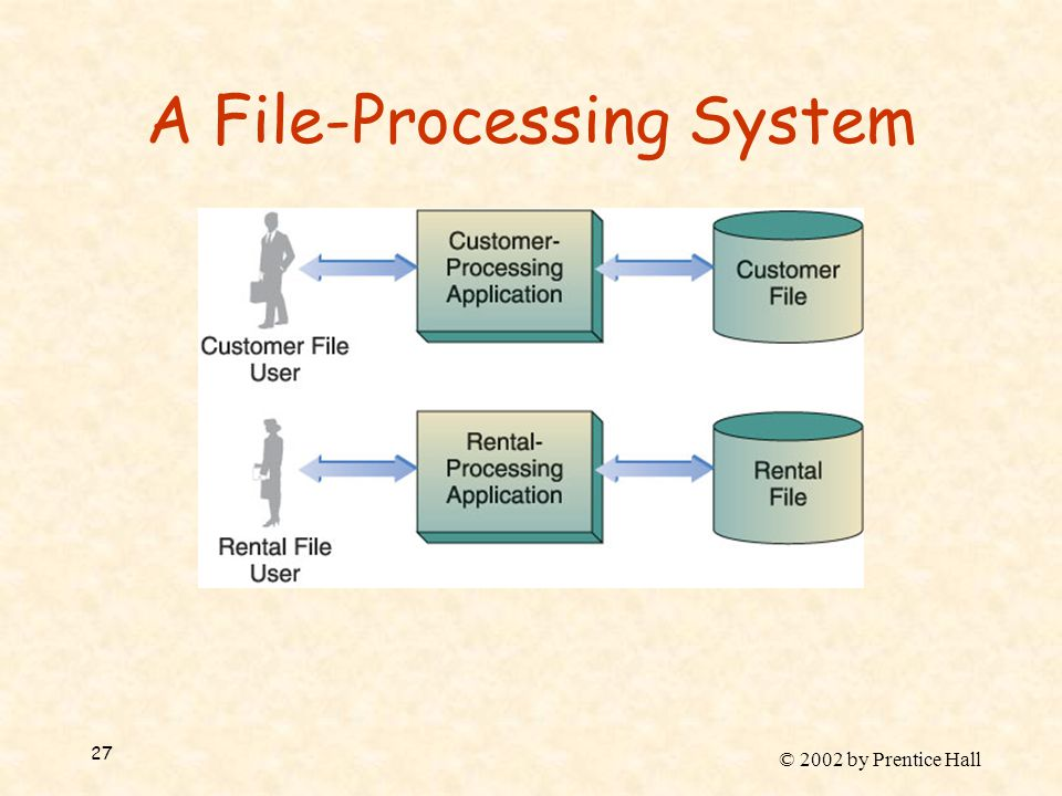 © 2002 by Prentice Hall 27 A File-Processing System