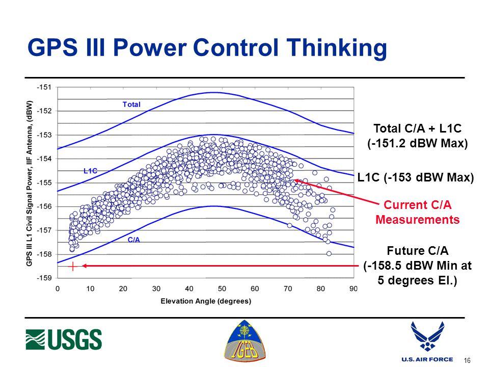 16 GPS III Power Control Thinking Total C/A + L1C (-151.2 dBW Max) L1C (-153 dBW Max) Future C/A (-158.5 dBW Min at 5 degrees El.) Current C/A Measurements