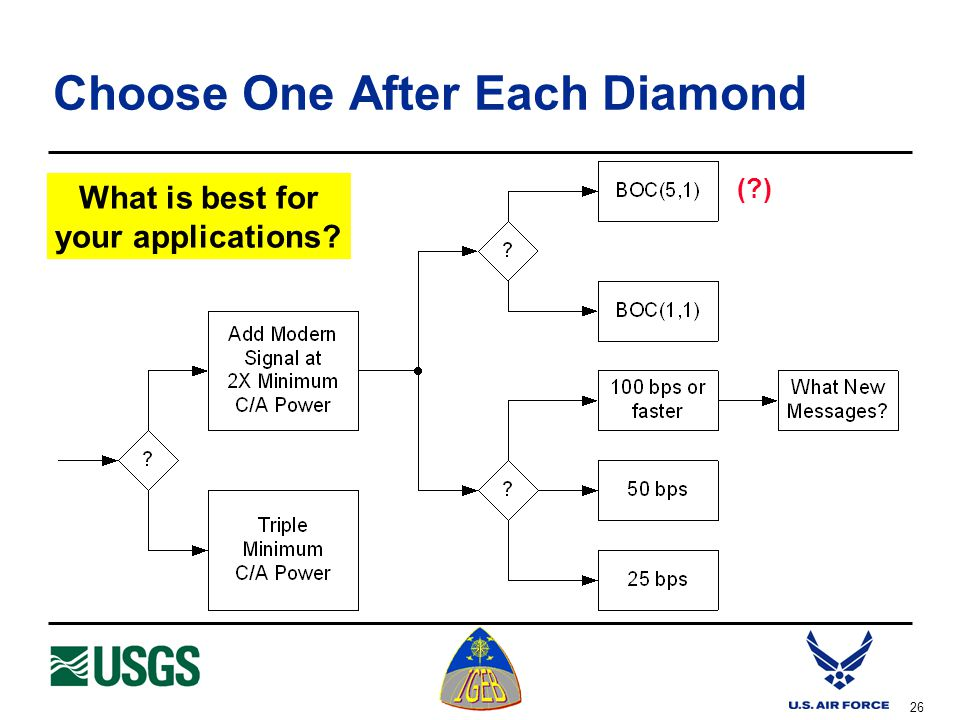 26 Choose One After Each Diamond What is best for your applications? (?)