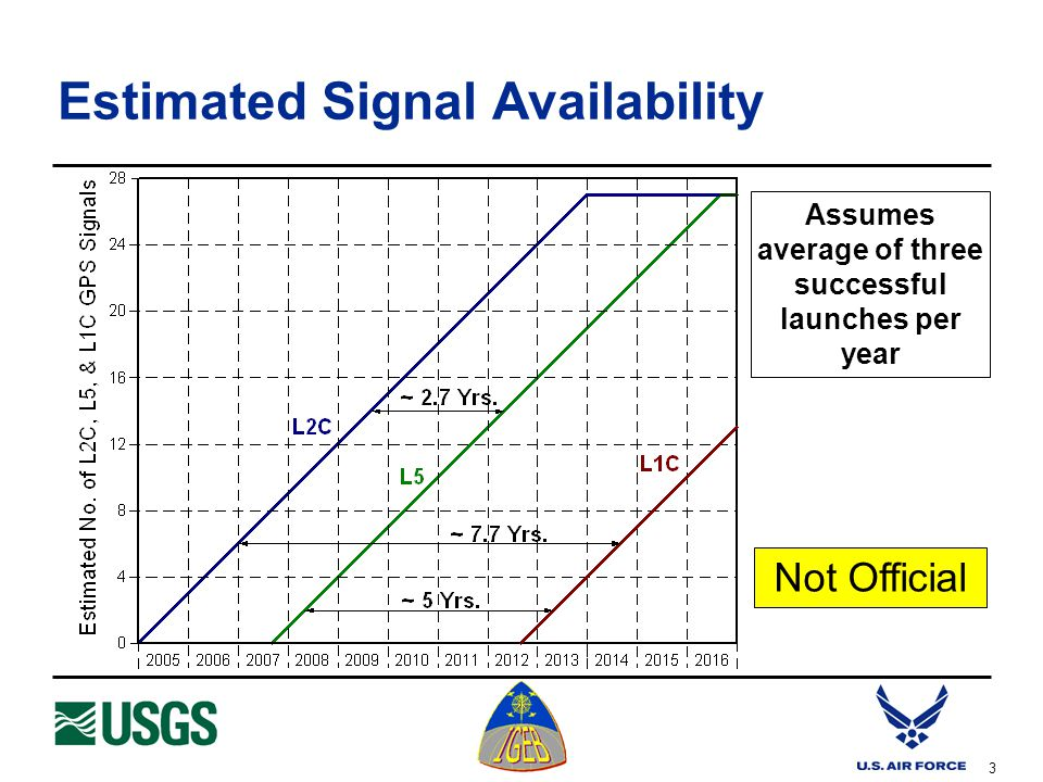 3 Estimated Signal Availability Assumes average of three successful launches per year Not Official