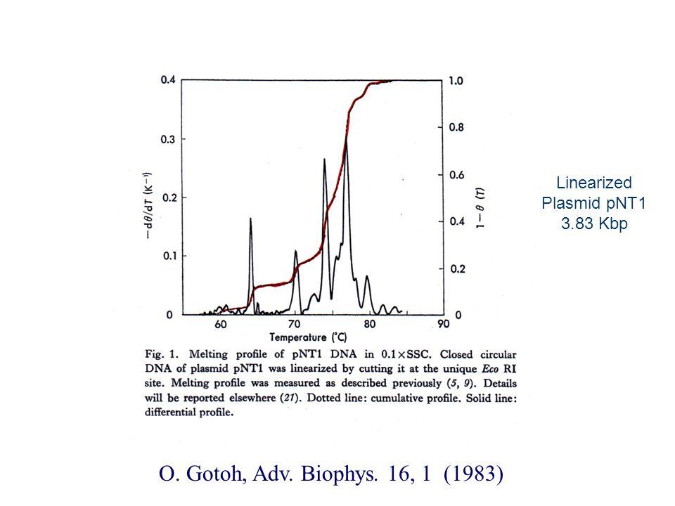 O. Gotoh, Adv. Biophys. 16, 1 (1983) Linearized Plasmid pNT1 3.83 Kbp