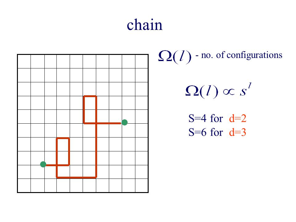S=4 for d=2 S=6 for d=3 chain - no. of configurations