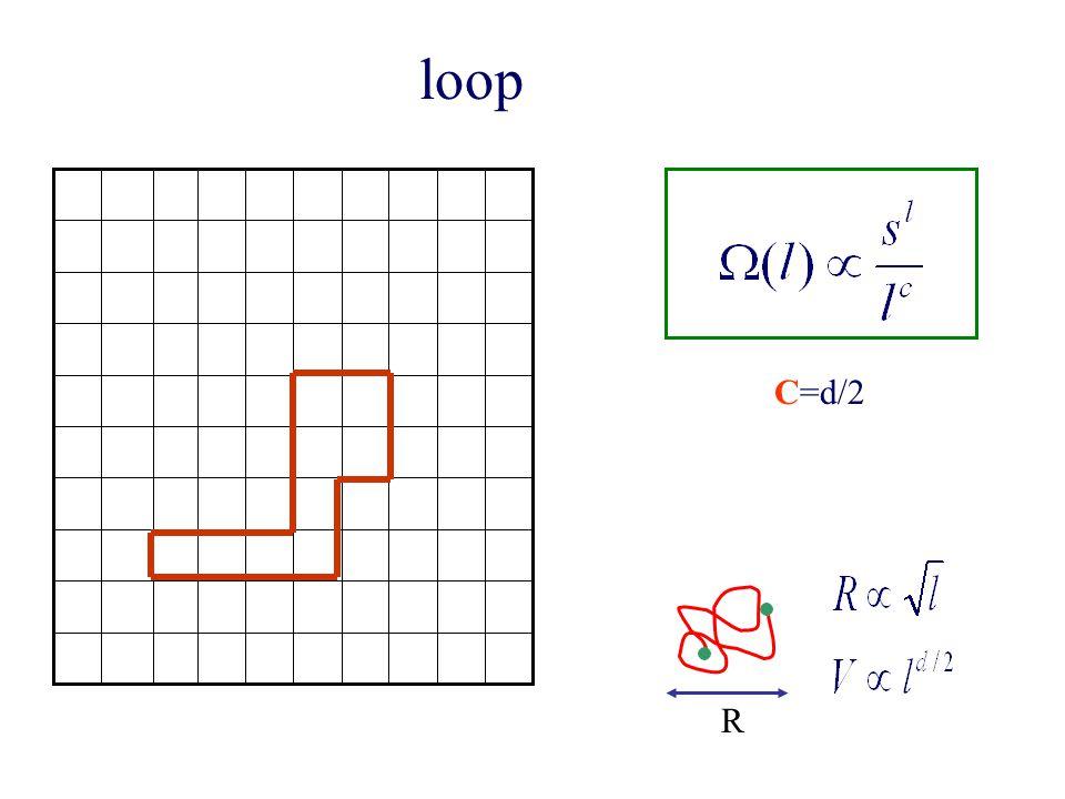 loop C=d/2 R