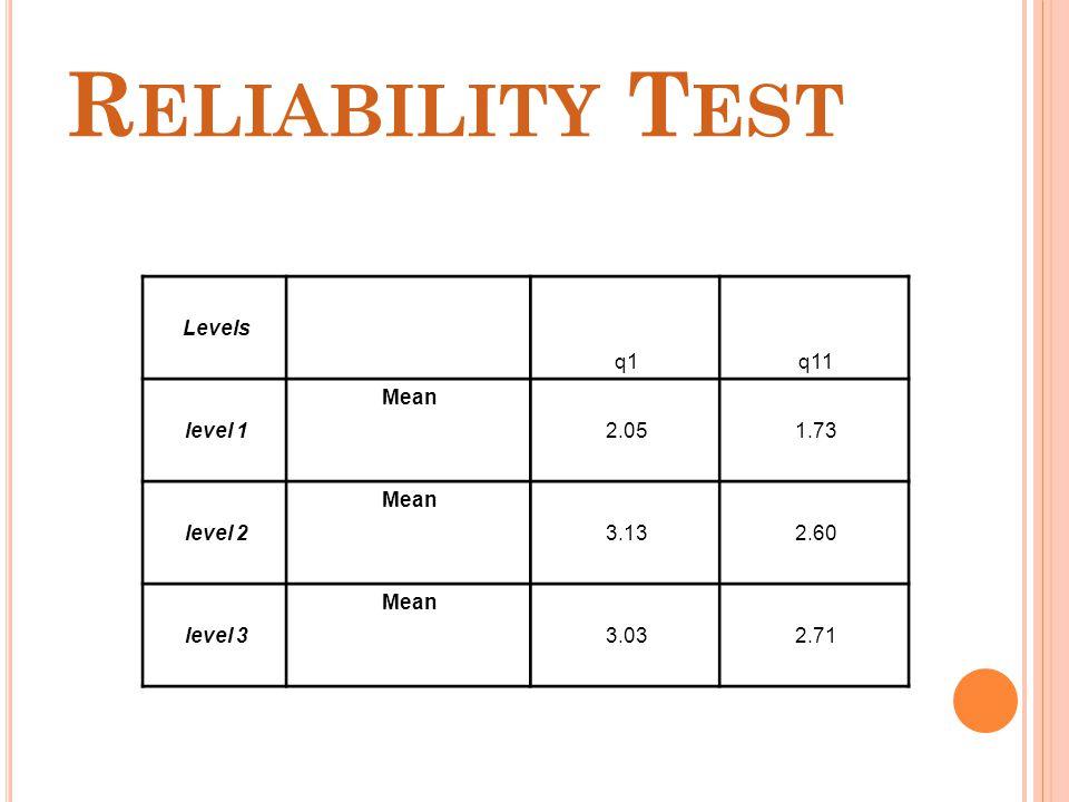 R ELIABILITY T EST Levels q1q11 level 1 Mean 2.051.73 level 2 Mean 3.132.60 level 3 Mean 3.032.71
