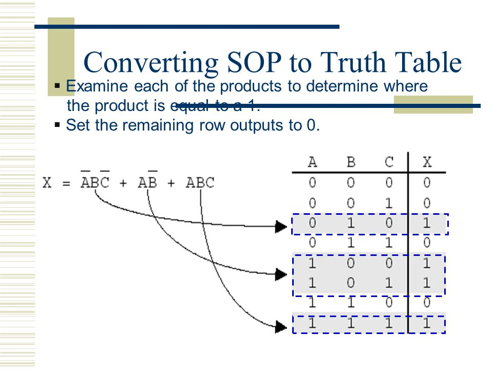  Examine each of the products to determine where the product is equal to a 1.  Set the remaining row outputs to 0. Converting SOP to Truth Table