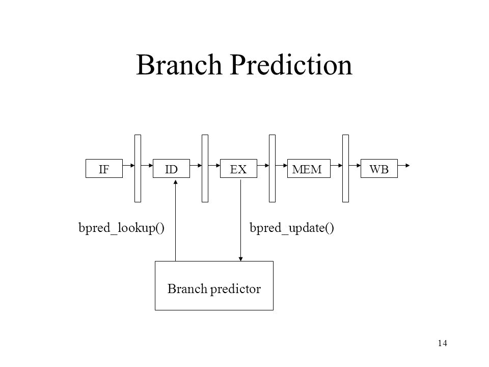 14 Branch Prediction IFIDEXMEMWB Branch predictor bpred_lookup()bpred_update()