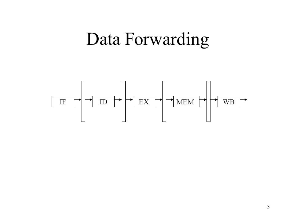 3 Data Forwarding IFIDEXMEMWB