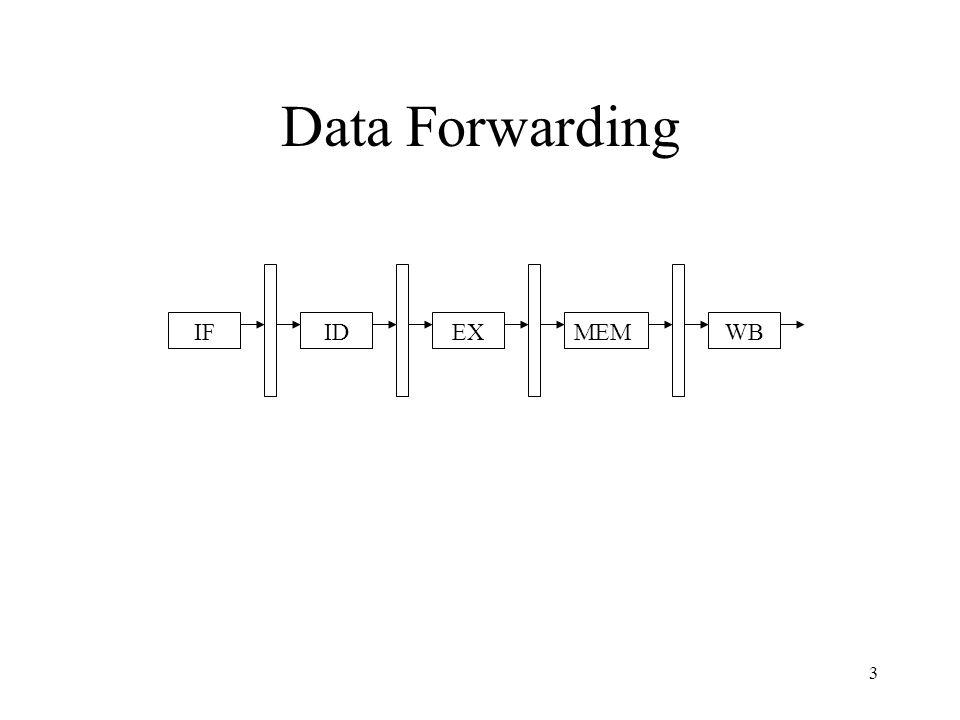 4 Data Forwarding Before: –Hazard detect: Need operands from ex_mem_s or mem_wb_s.