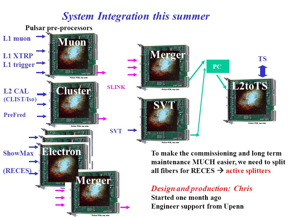 PC SLINK Pulsar pre-processors L1 muon L1 XTRP L1 trigger TS L2 CAL (CLIST/Iso) PreFred ShowMax (RECES) SVT Muon Cluster Electron Merger SVT L2toTS System Integration this summer To make the commissioning and long term maintenance MUCH easier, we need to split all fibers for RECES  active splitters Design and production: Chris Started one month ago Engineer support from Upenn