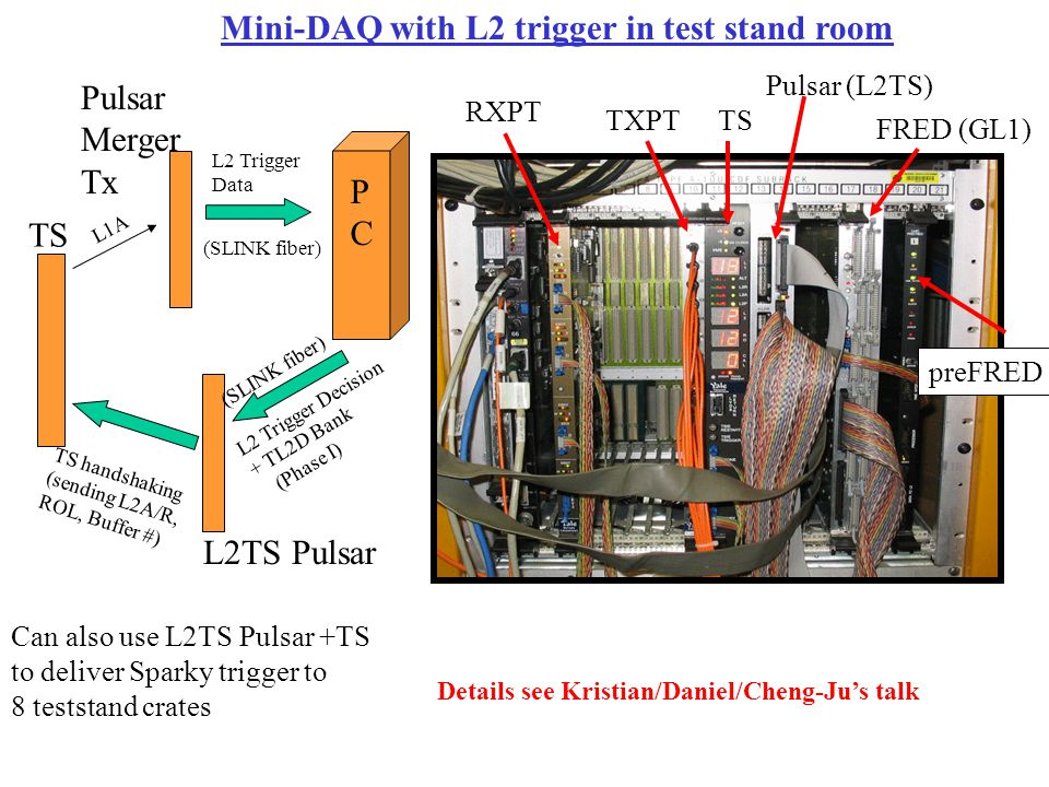 Mini-DAQ with L2 trigger in test stand room RXPT TXPTTS Pulsar (L2TS) FRED (GL1) preFRED L2 Trigger Decision + TL2D Bank (Phase I) L2 Trigger Data TS L1A L2TS Pulsar Pulsar Merger Tx (SLINK fiber) PCPC TS handshaking (sending L2A/R, ROL, Buffer #) Can also use L2TS Pulsar +TS to deliver Sparky trigger to 8 teststand crates Details see Kristian/Daniel/Cheng-Ju's talk