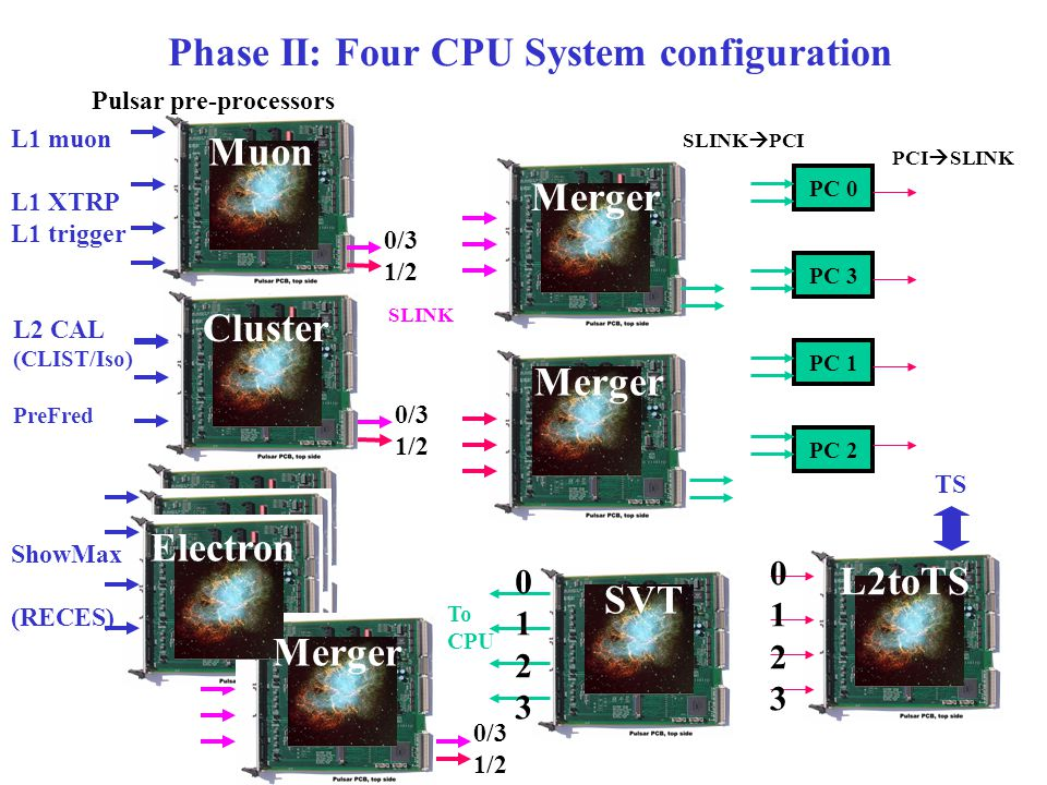 SLINK Pulsar pre-processors L1 muon L1 XTRP L1 trigger TS L2 CAL (CLIST/Iso) PreFred ShowMax (RECES) Muon Cluster Electron Merger L2toTS Phase II: Four CPU System configuration PC 0 PC 3 PC 1 PC 2 PCI  SLINK SLINK  PCI 01230123 01230123 To CPU 0/3 1/2 0/3 1/2 0/3 1/2 Merger SVT