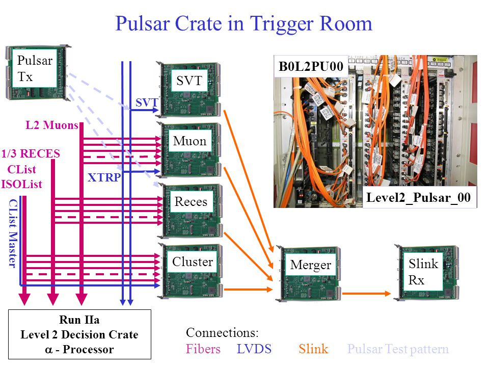 Pulsar Crate in Trigger Room B0L2PU00 Muon XTRP L2 Muons Run IIa Level 2 Decision Crate  - Processor 1/3 RECES Reces Cluster SVT Connections: Fibers LVDS Slink Pulsar Test pattern CList Master CList ISOList Merger Slink Rx Pulsar Tx B0L2PU00 Level2_Pulsar_00