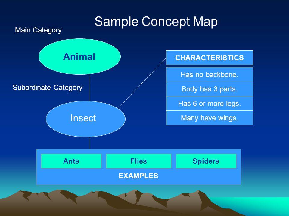 Animal Main Category Subordinate Category CHARACTERISTICS Has no backbone.