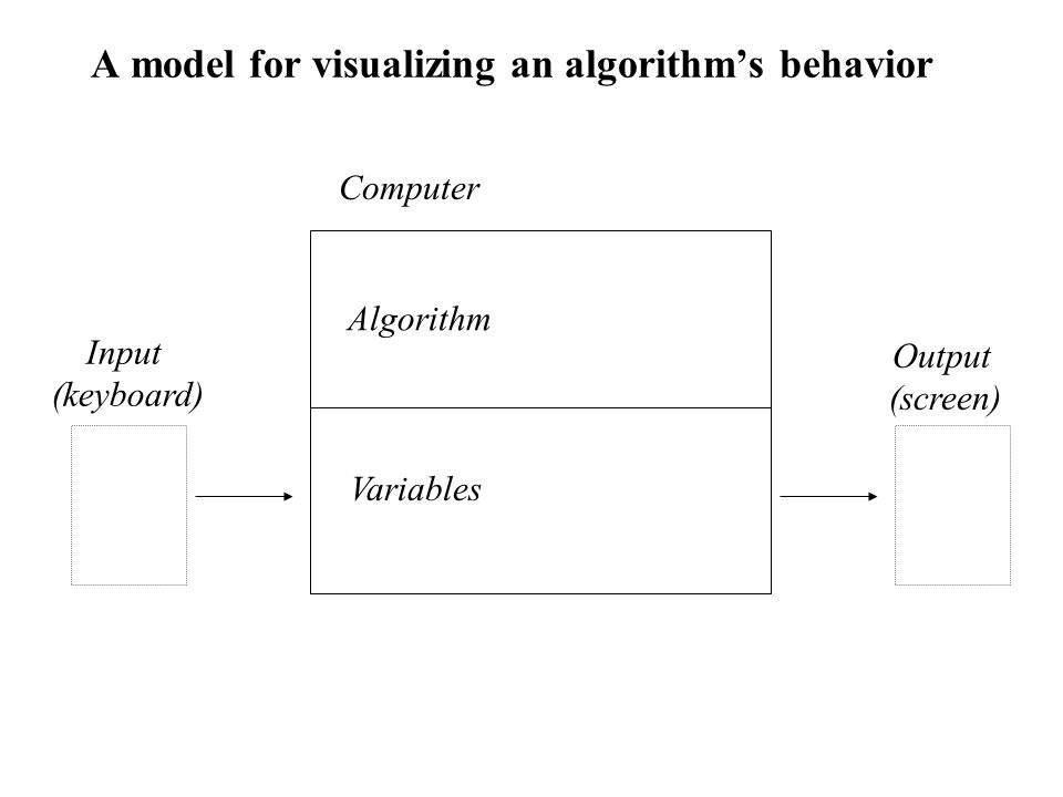 A model for visualizing an algorithm's behavior Algorithm Computer Input (keyboard) Output (screen) Variables