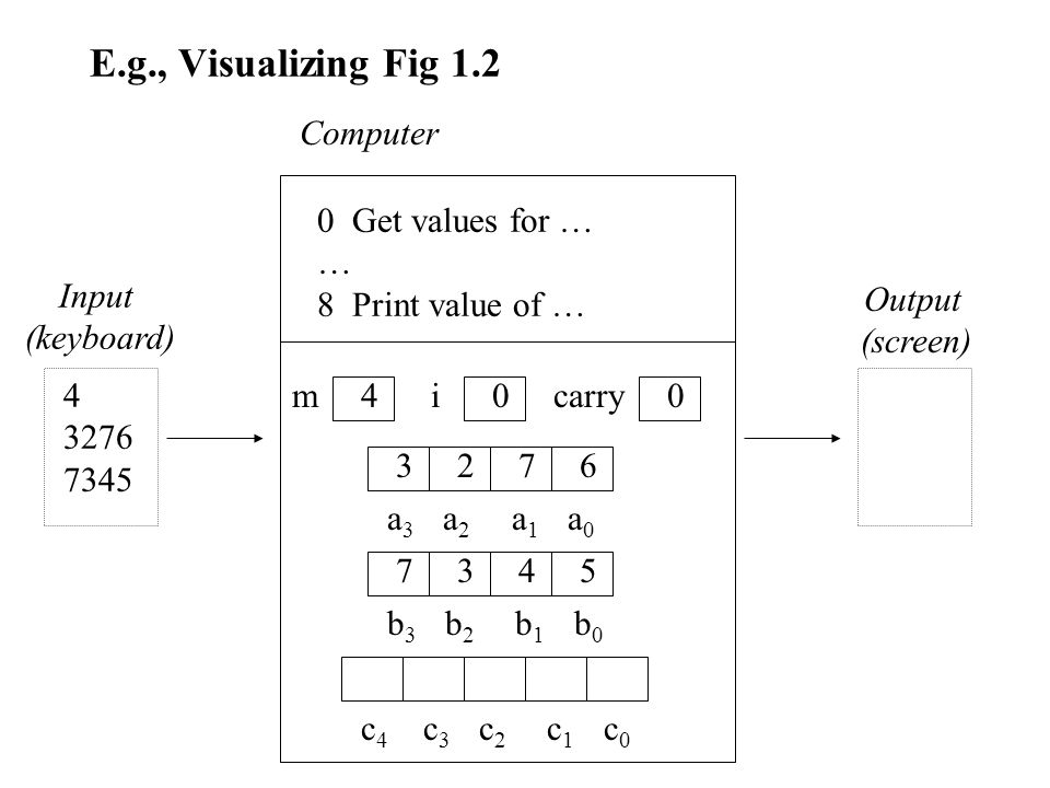 E.g., Visualizing Fig 1.2 m a 3 a 2 a 1 a 0 b 3 b 2 b 1 b 0 4 3 2 7 6 7 3 4 5 i0carry0 c 4 c 3 c 2 c 1 c 0 0 Get values for … … 8 Print value of … Computer Input (keyboard) Output (screen) 4 3276 7345