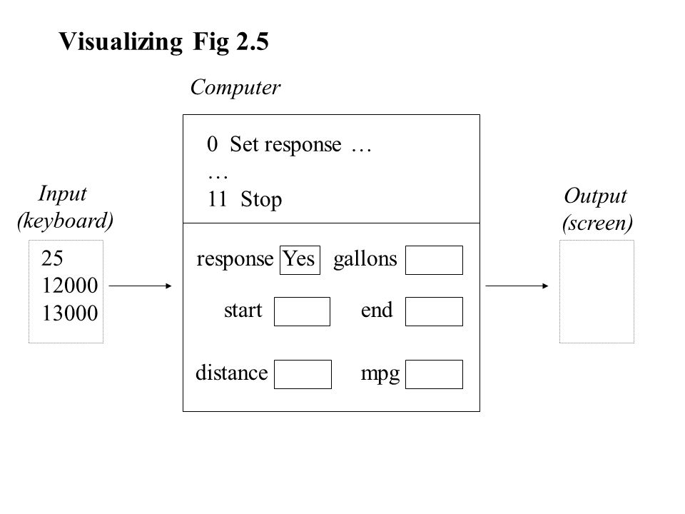 Visualizing Fig 2.5 response end distance Yesgallons start mpg 0 Set response … … 11 Stop Computer Input (keyboard) Output (screen) 25 12000 13000