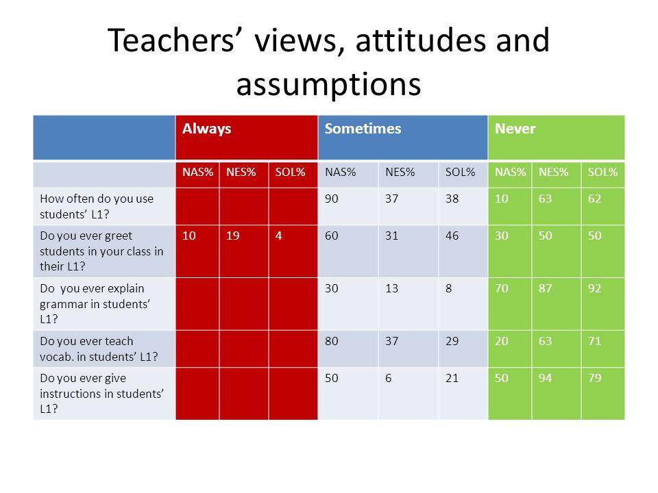 Teachers' views, attitudes and assumptions Strongly agreeAgreeI don't knowDisagreeStrongly disagree NASNESSOLNASNESSOLNASNESSOLNASNESSOLNASNESSOL L1 facilit ates unde rstan ding 1050695410617202529 L1 slow s acqu isitio n 2062530444210684044178 L1 is additi onal input 2013305638201338101917104 L1 esta blish es rapp ort 1013305038104303129201917 L1 depri ves stud ents 103129402546101930191768