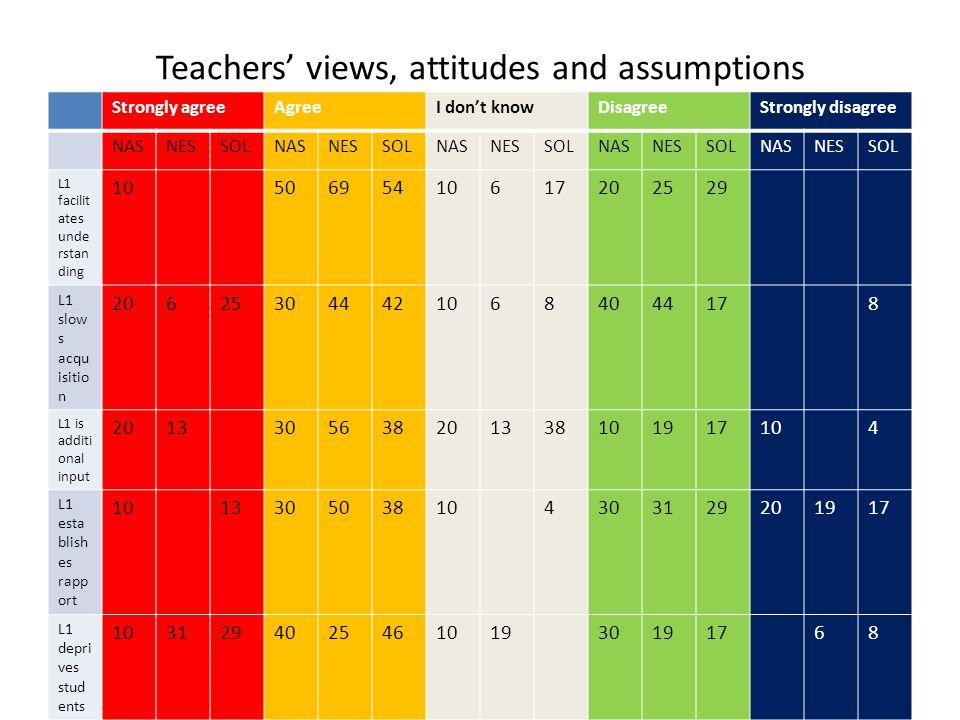 Students' views, attitudes and assumptions