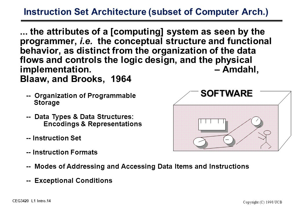CEG3420 L1 Intro.14 Copyright (C) 1998 UCB Instruction Set Architecture (subset of Computer Arch.)... the attributes of a [computing] system as seen b