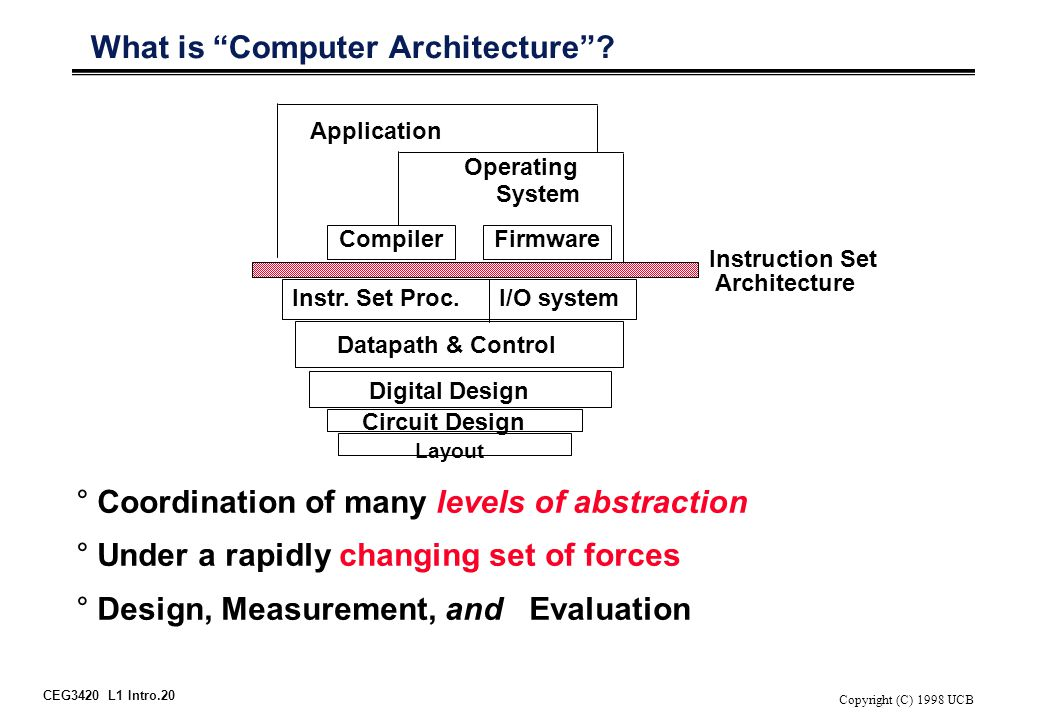 "CEG3420 L1 Intro.20 Copyright (C) 1998 UCB What is ""Computer Architecture""? I/O systemInstr. Set Proc. Compiler Operating System Application Digital D"