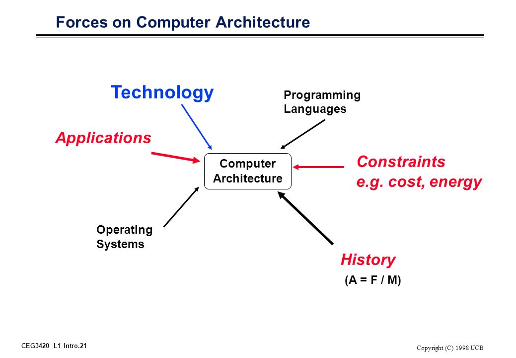 CEG3420 L1 Intro.21 Copyright (C) 1998 UCB Forces on Computer Architecture Computer Architecture Technology Programming Languages Operating Systems History Applications (A = F / M) Constraints e.g.