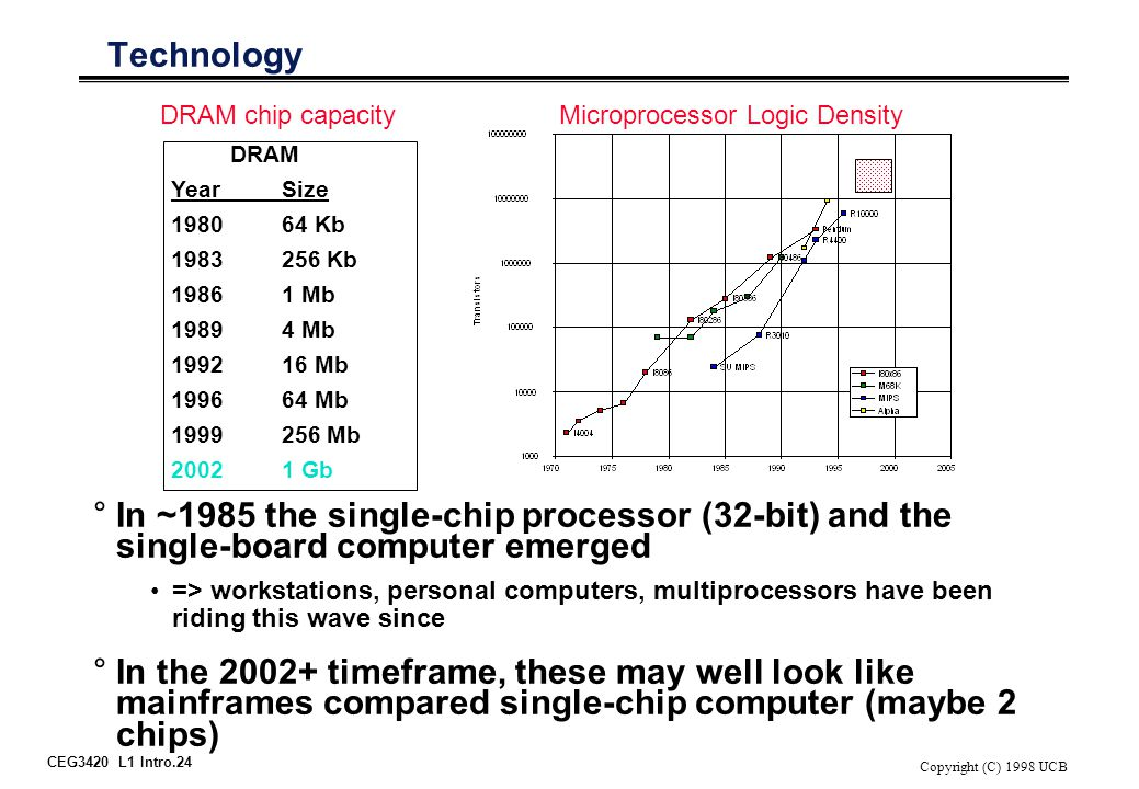 CEG3420 L1 Intro.24 Copyright (C) 1998 UCB Technology °In ~1985 the single-chip processor (32-bit) and the single-board computer emerged => workstatio