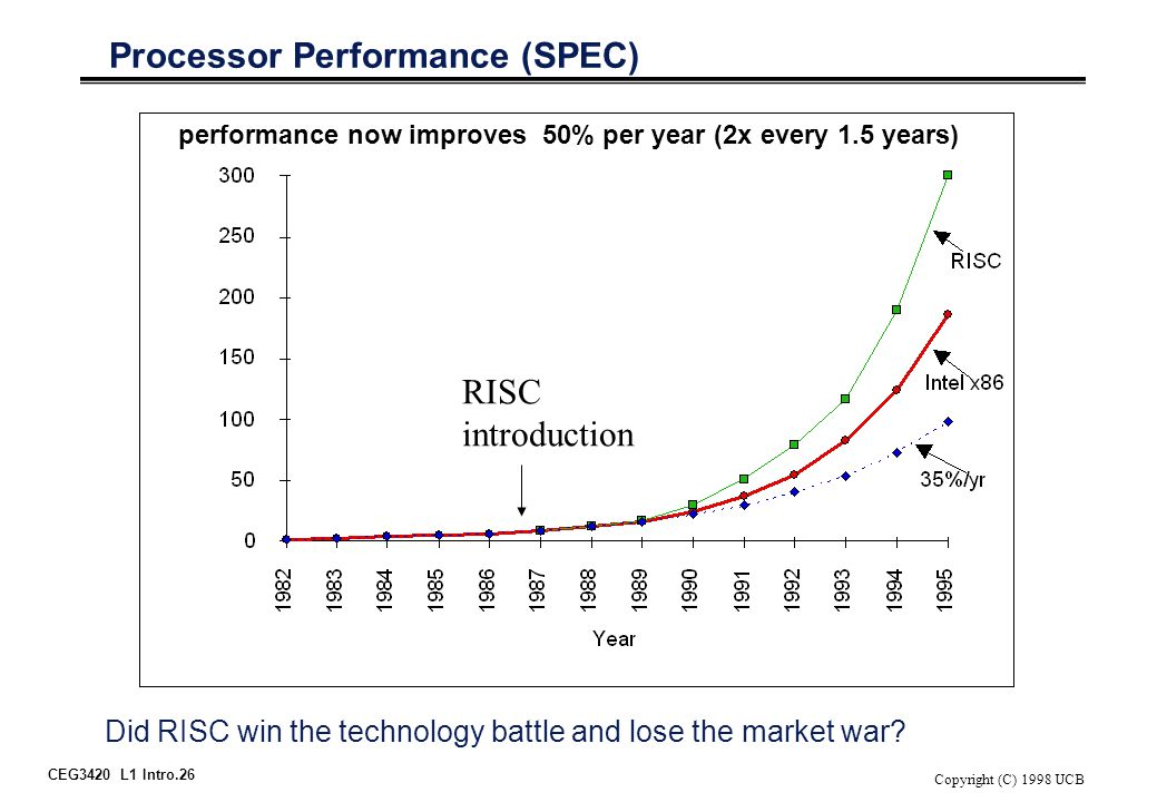 CEG3420 L1 Intro.26 Copyright (C) 1998 UCB Processor Performance (SPEC) RISC introduction Did RISC win the technology battle and lose the market war.