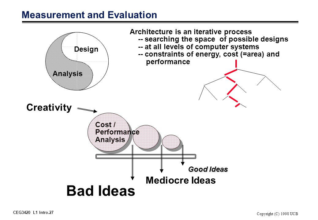 CEG3420 L1 Intro.27 Copyright (C) 1998 UCB Measurement and Evaluation Architecture is an iterative process -- searching the space of possible designs -- at all levels of computer systems -- constraints of energy, cost (=area) and performance Good Ideas Mediocre Ideas Bad Ideas Cost / Performance Analysis Design Analysis Creativity