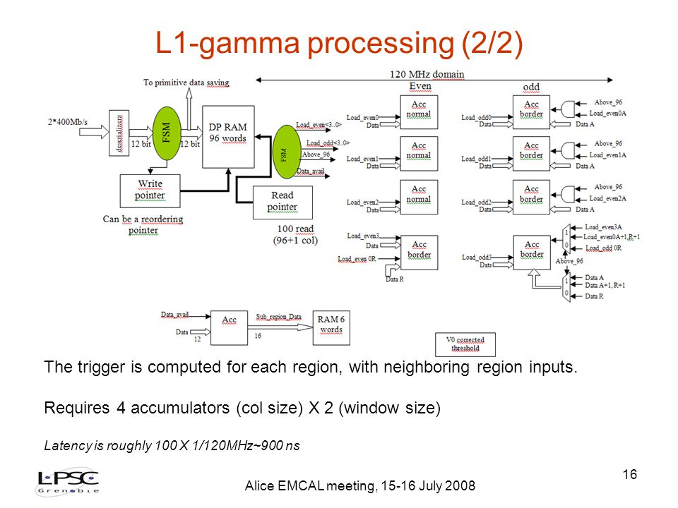 Alice EMCAL meeting, 15-16 July 2008 16 L1-gamma processing (2/2)‏ The trigger is computed for each region, with neighboring region inputs.