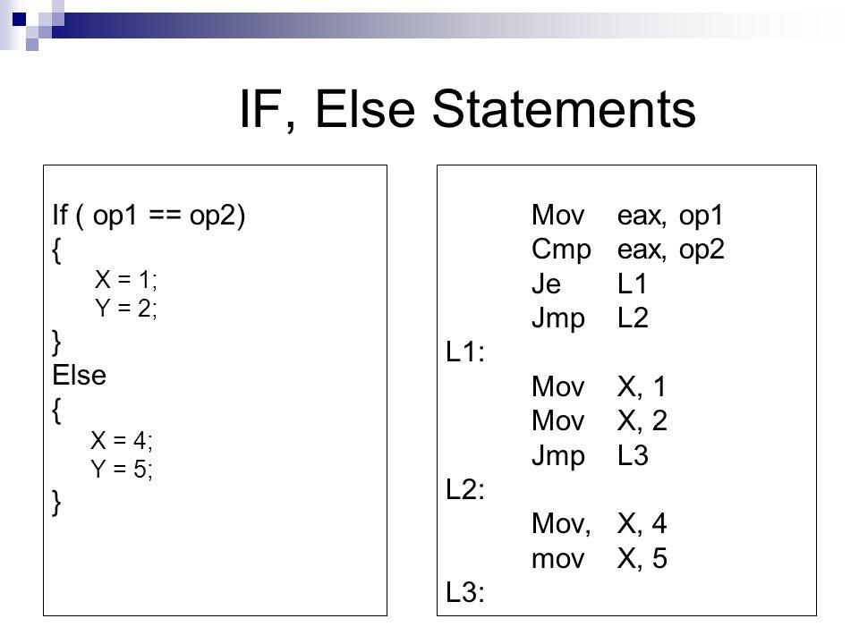 IF, Else Statements If ( op1 == op2) { X = 1; Y = 2; } Else { X = 4; Y = 5; } Moveax, op1 Cmp eax, op2 JeL1 JmpL2 L1: MovX, 1 Mov X, 2 JmpL3 L2: Mov, X, 4 movX, 5 L3: