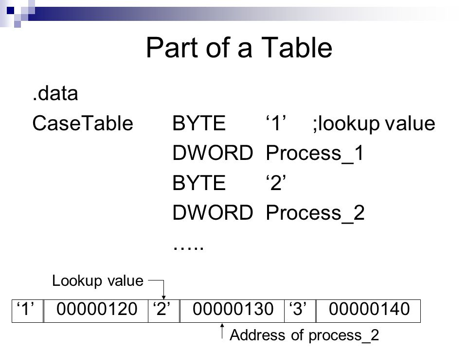Part of a Table.data CaseTableBYTE'1';lookup value DWORDProcess_1 BYTE'2' DWORD Process_2 ….. '1' 00000120'2' 00000130'3' 00000140 Address of process_
