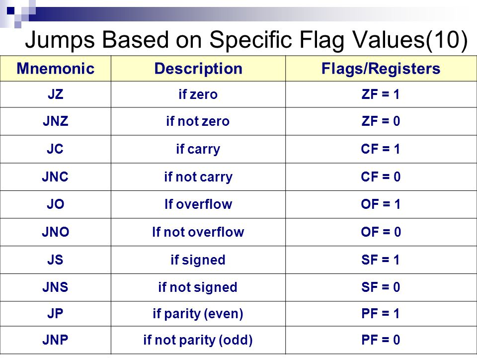 MnemonicDescriptionFlags/Registers JEif equalZF = 1 JNEif not equalZF = 0 JCXZif CX = 0ZF = 0 JECXZif ECX = 0ZF = 0 Jumps Based on Equality(4)