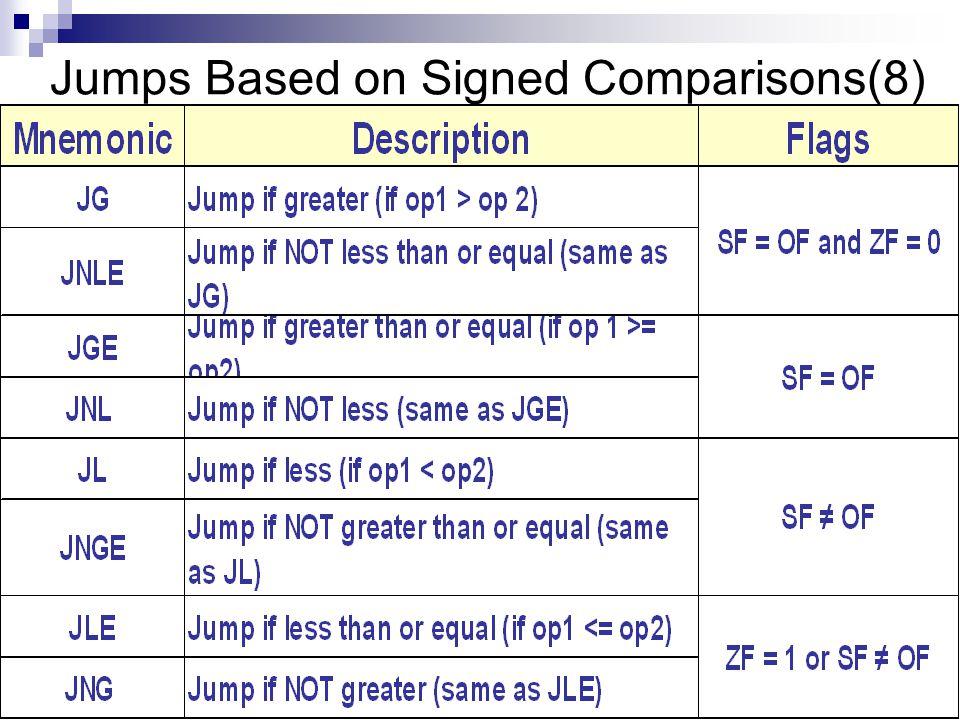 Jumps Based on Signed Comparisons(8)