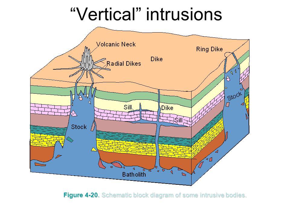 "Figure 4-20. Schematic block diagram of some intrusive bodies. ""Vertical"" intrusions"