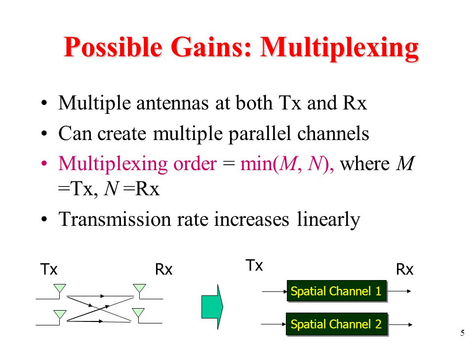 36 Performance of BPSK and QPSK For BPSK and QPSK Performing the integral and define as the SNR per bit per channel (see Proakis 4 th ed, p825) where