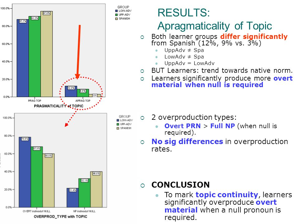 23 RESULTS: Apragmaticality of Topic  Both learner groups differ significantly from Spanish (12%, 9% vs.