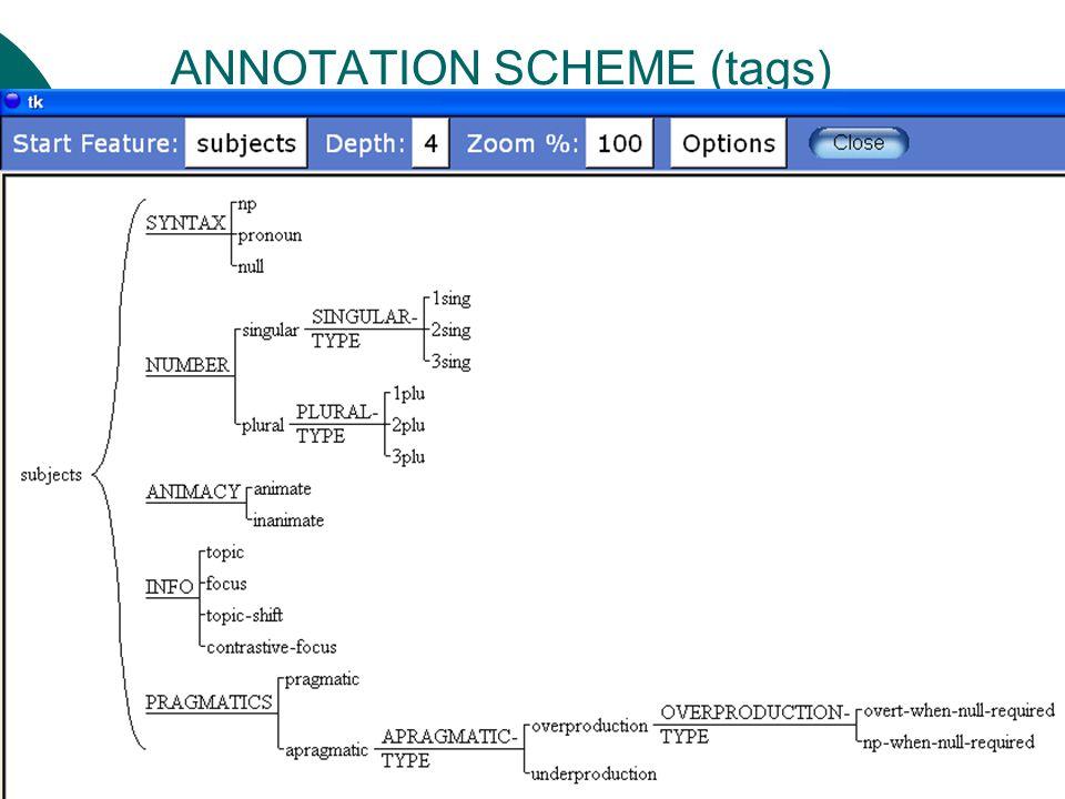 9 ANNOTATION SCHEME (tags)